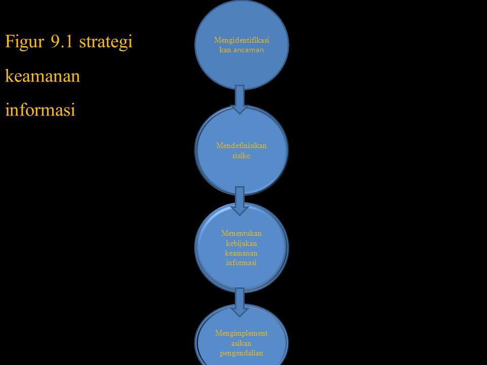 Figur 9.1 strategi keamanan informasi Mengidentifikasi kan ancaman Mendefinisikan risiko Menentukan kebijakan keamanan informasi Mengimplement asikan