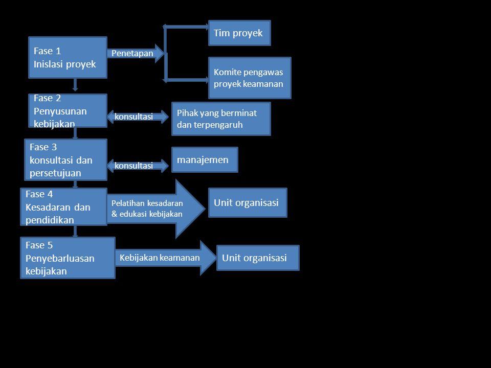 Figur 9.3 {penyusunan kebijakan keamanan} Fase 1 Inislasi proyek Fase 2 Penyusunan kebijakan Fase 3 konsultasi dan persetujuan Fase 4 Kesadaran dan pe