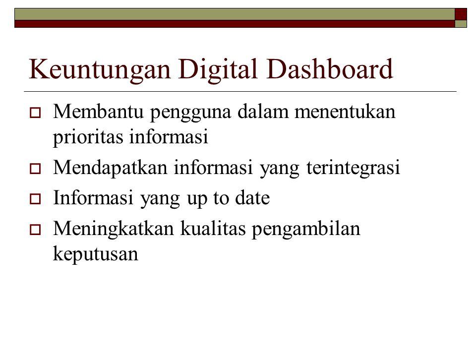 Keuntungan Digital Dashboard  Membantu pengguna dalam menentukan prioritas informasi  Mendapatkan informasi yang terintegrasi  Informasi yang up to