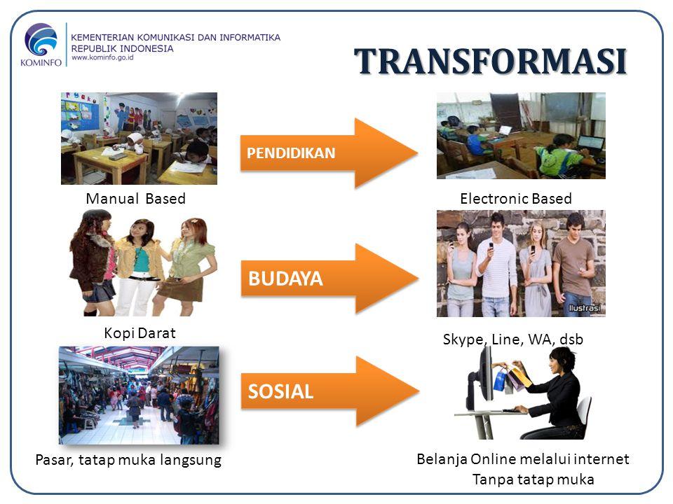 SOSIAL TRANSFORMASI PENDIDIKAN BUDAYA Manual BasedElectronic Based Kopi Darat Skype, Line, WA, dsb Pasar, tatap muka langsung Belanja Online melalui i