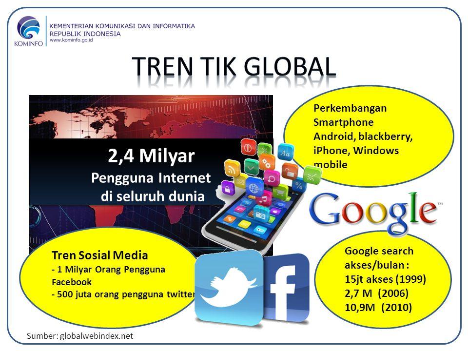 Perkembangan Smartphone Android, blackberry, iPhone, Windows mobile Tren Sosial Media - 1 Milyar Orang Pengguna Facebook - 500 juta orang pengguna twi