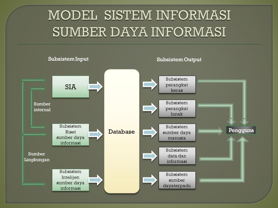 SIA Subsistem Riset sumber daya informasi Subsistem Riset sumber daya informasi Subsistem perangkat keras Subsistem Intelijen sumber daya informasi Su
