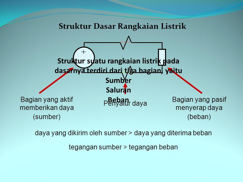 Struktur Dasar Rangkaian Listrik ++ Bagian yang aktif memberikan daya (sumber) Penyalur daya Bagian yang pasif menyerap daya (beban) daya yang dikirim oleh sumber > daya yang diterima beban tegangan sumber > tegangan beban Struktur suatu rangkaian listrik pada dasarnya terdiri dari tiga bagian, yaitu Sumber Saluran Beban