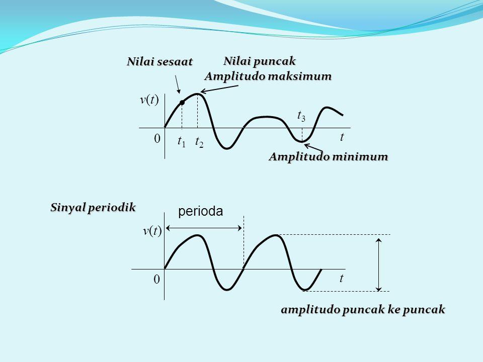 amplitudo puncak ke puncak v(t)v(t) t 0 v(t)v(t) t 0 perioda Amplitudo maksimum Nilai puncak t2t2 Amplitudo minimum t3t3 t1t1 Nilai sesaat Sinyal periodik