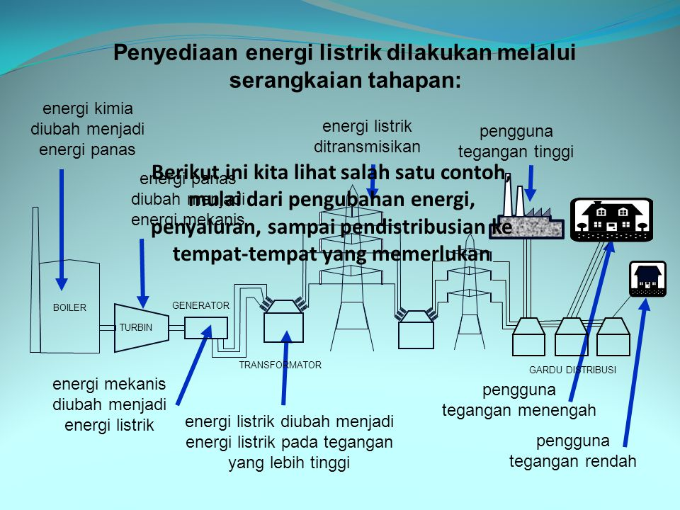 v(t)v(t) t 0 Sinyal waktu kontinyu (sinyal analog) v(t)v(t) 0 t Sinyal waktu diskrit