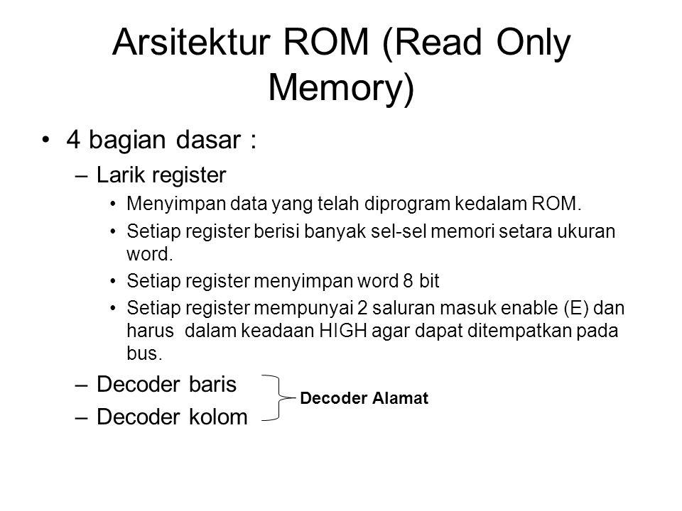 Arsitektur ROM (Read Only Memory) 4 bagian dasar : –Larik register Menyimpan data yang telah diprogram kedalam ROM. Setiap register berisi banyak sel-