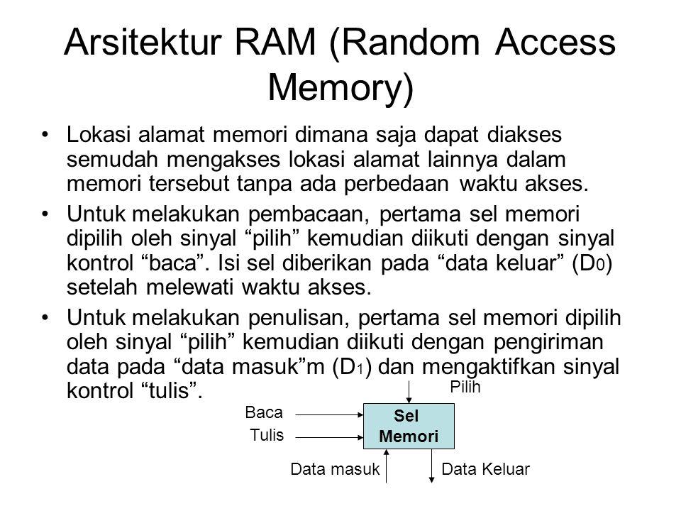 Arsitektur RAM (Random Access Memory) Lokasi alamat memori dimana saja dapat diakses semudah mengakses lokasi alamat lainnya dalam memori tersebut tan