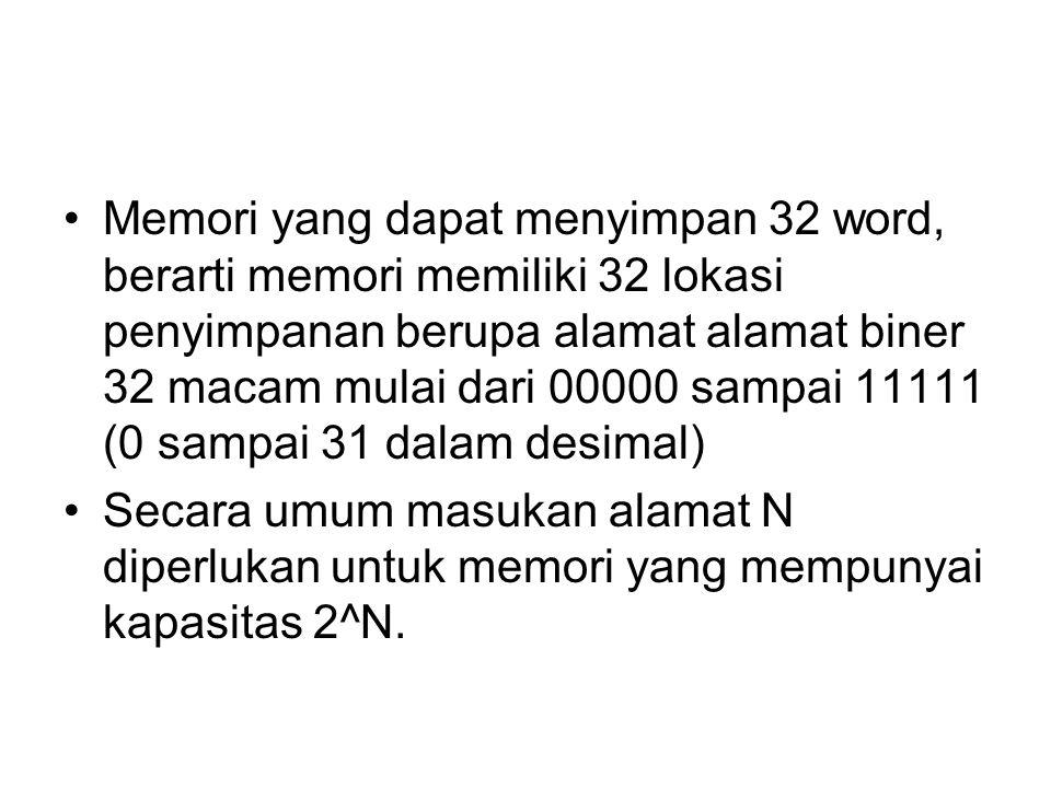 Contoh : –Sebuah memori mempunyai kapasitas 4K x 8.