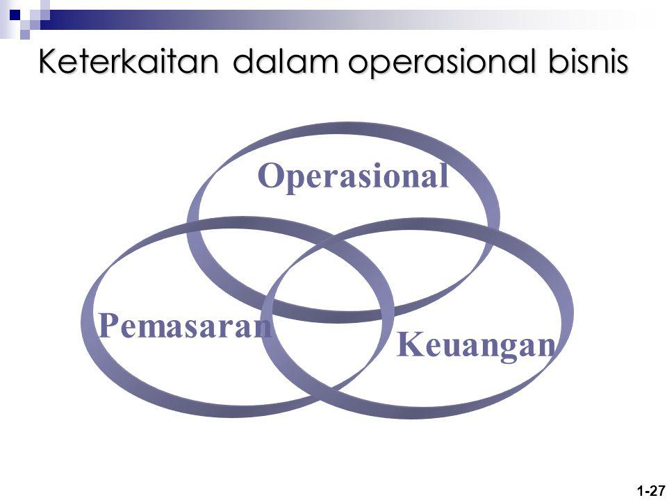 1-27 Keterkaitan dalam operasional bisnis Operasional Keuangan Pemasaran