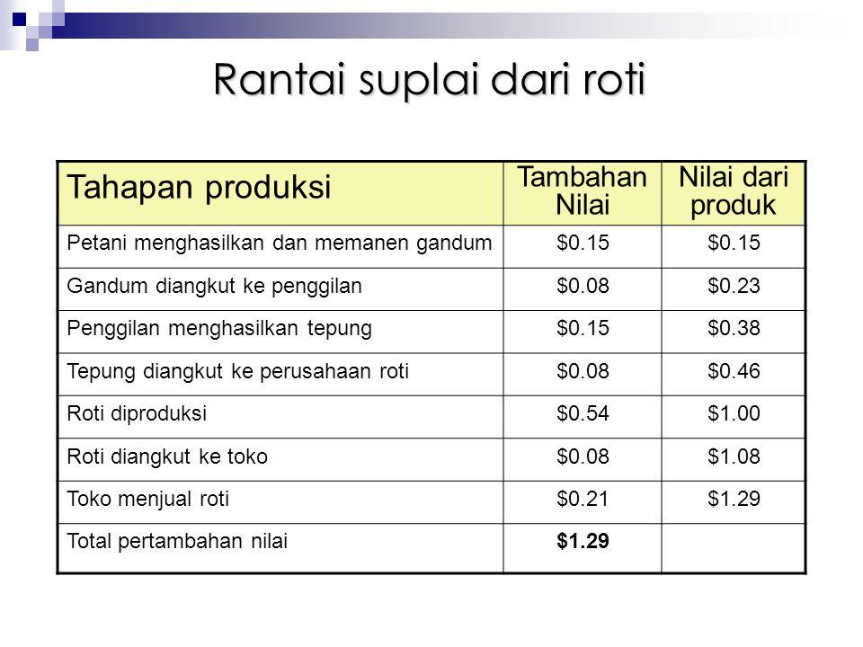 Tahapan produksi Tambahan Nilai Nilai dari produk Petani menghasilkan dan memanen gandum$0.15 Gandum diangkut ke penggilan$0.08$0.23 Penggilan menghas