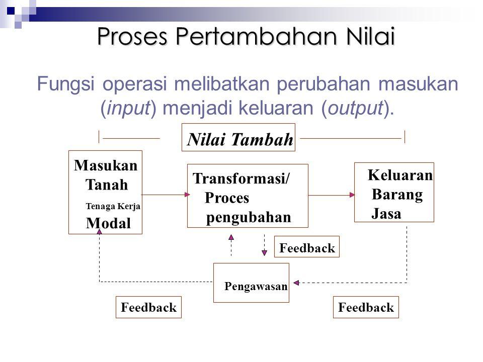 Proses Pertambahan Nilai Fungsi operasi melibatkan perubahan masukan (input) menjadi keluaran (output). Masukan Tanah Tenaga Kerja Modal Transformasi/