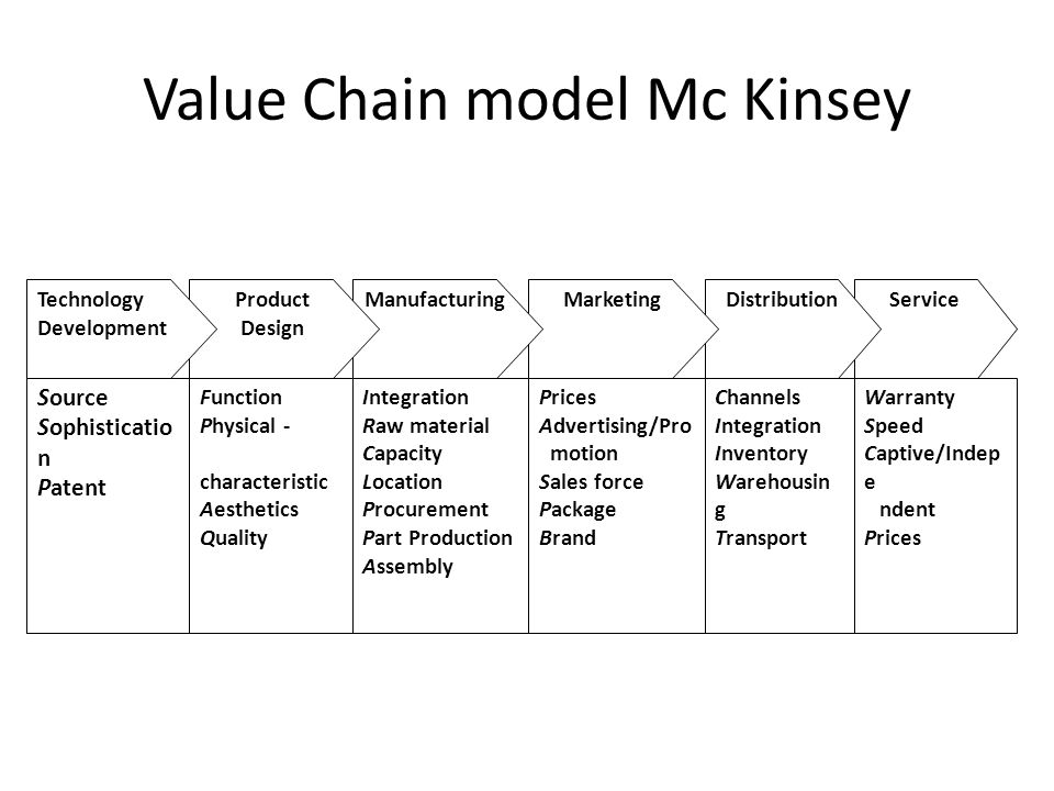 Value Chain model Mc Kinsey Source Sophisticatio n Patent ServiceDistributionMarketingManufacturingProduct Design Technology Development Function Phys