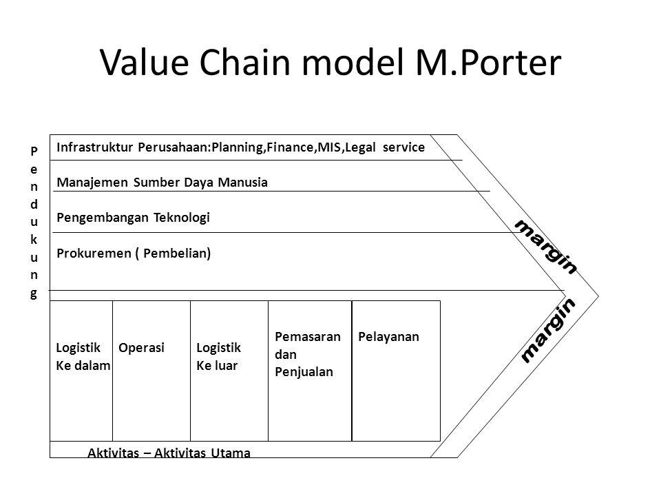 Value Chain model M.Porter Infrastruktur Perusahaan:Planning,Finance,MIS,Legal service Manajemen Sumber Daya Manusia Pengembangan Teknologi Prokuremen