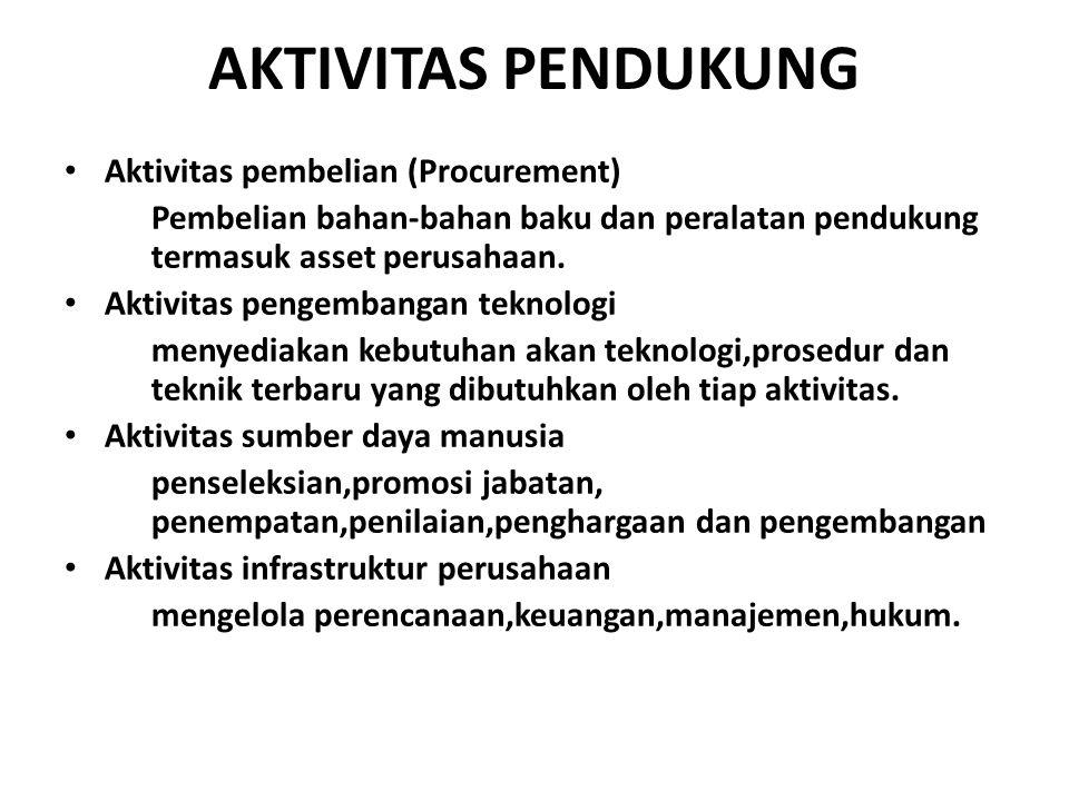 AKTIVITAS PENDUKUNG Aktivitas pembelian (Procurement) Pembelian bahan-bahan baku dan peralatan pendukung termasuk asset perusahaan. Aktivitas pengemba