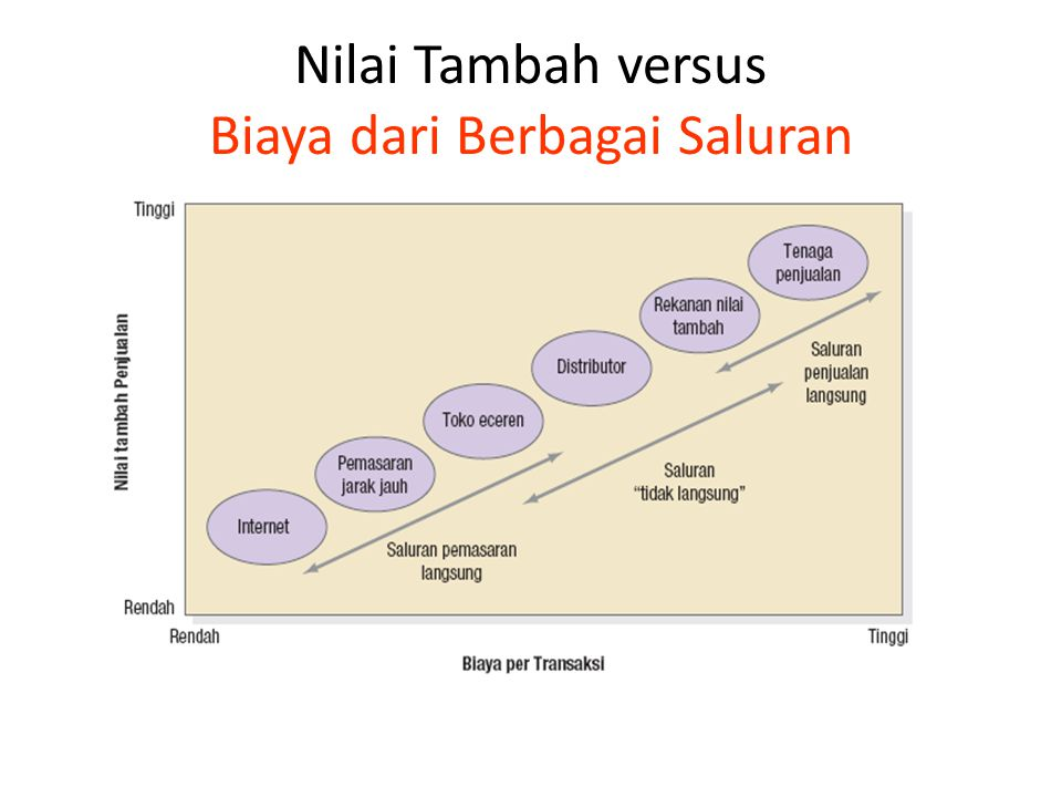 Diagram Biaya Titik Impas Pilihan antara Tenaga Penjualan Perusahaan dan Agen Penjualan Produsen