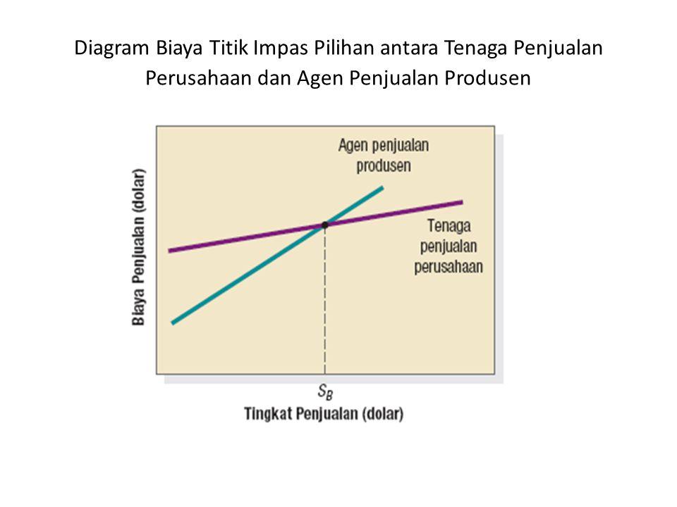 Jenis Konflik dan Persaingan a.Konflik Saluran Vertikal, berarti konflik antara tingkat yang berbeda dalam saluran yang sama.