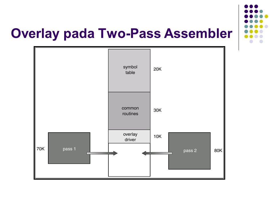 Overlay pada Two-Pass Assembler