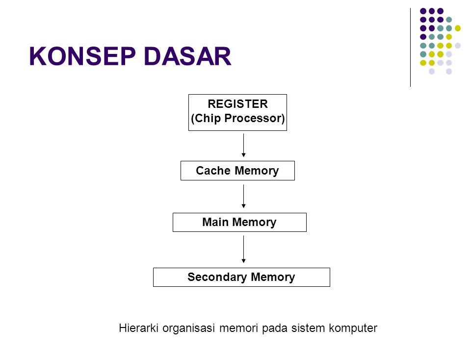 Register Contoh memori register  IR (instruction Register) untuk menampung kode instruksi yang akan dieksekusi  AX,BX,CX,DX dan lainnya untuk menampung data dan informasi.