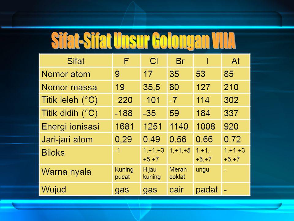 SifatFClBrIAt Nomor atom917355385 Nomor massa1935,580127210 Titik leleh (°C)-220-101-7114302 Titik didih (°C)-188-3559184337 Energi ionisasi1681125111