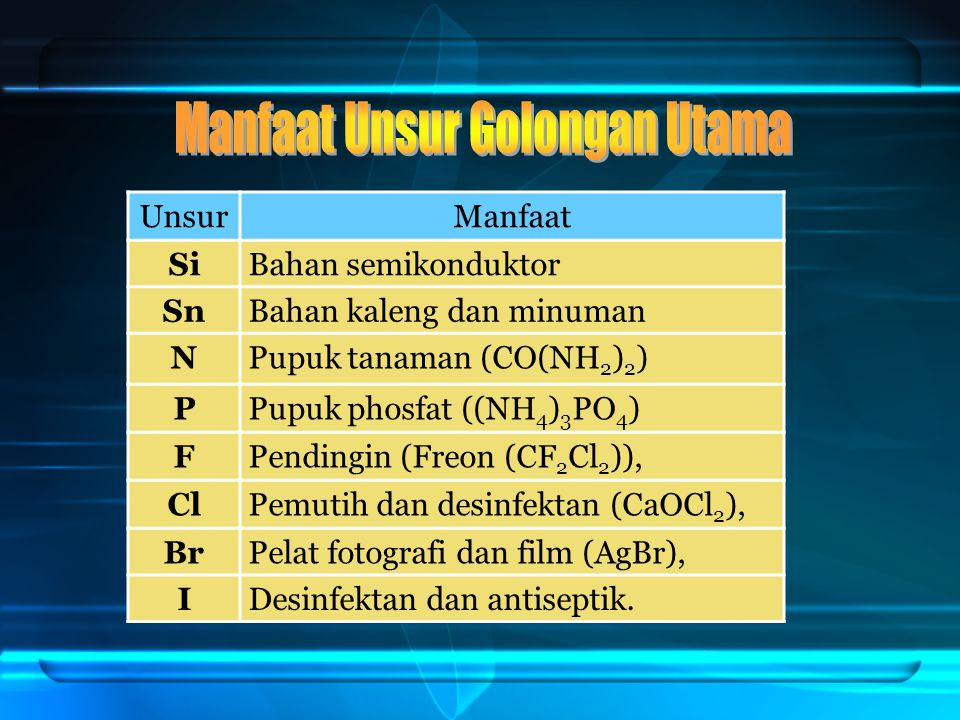 UnsurManfaat SiBahan semikonduktor SnBahan kaleng dan minuman NPupuk tanaman (CO(NH 2 ) 2 ) PPupuk phosfat ((NH 4 ) 3 PO 4 ) FPendingin (Freon (CF 2 C