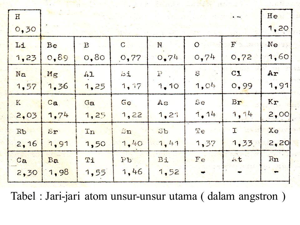 Tabel : Jari-jari atom unsur-unsur utama ( dalam angstron )
