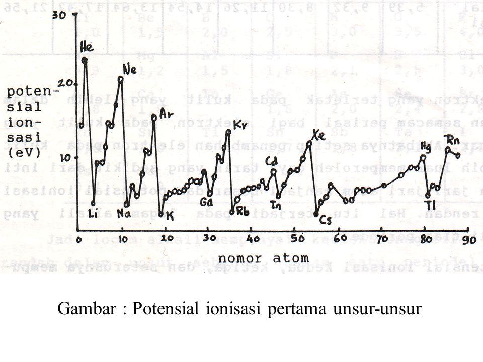 Gambar : Potensial ionisasi pertama unsur-unsur