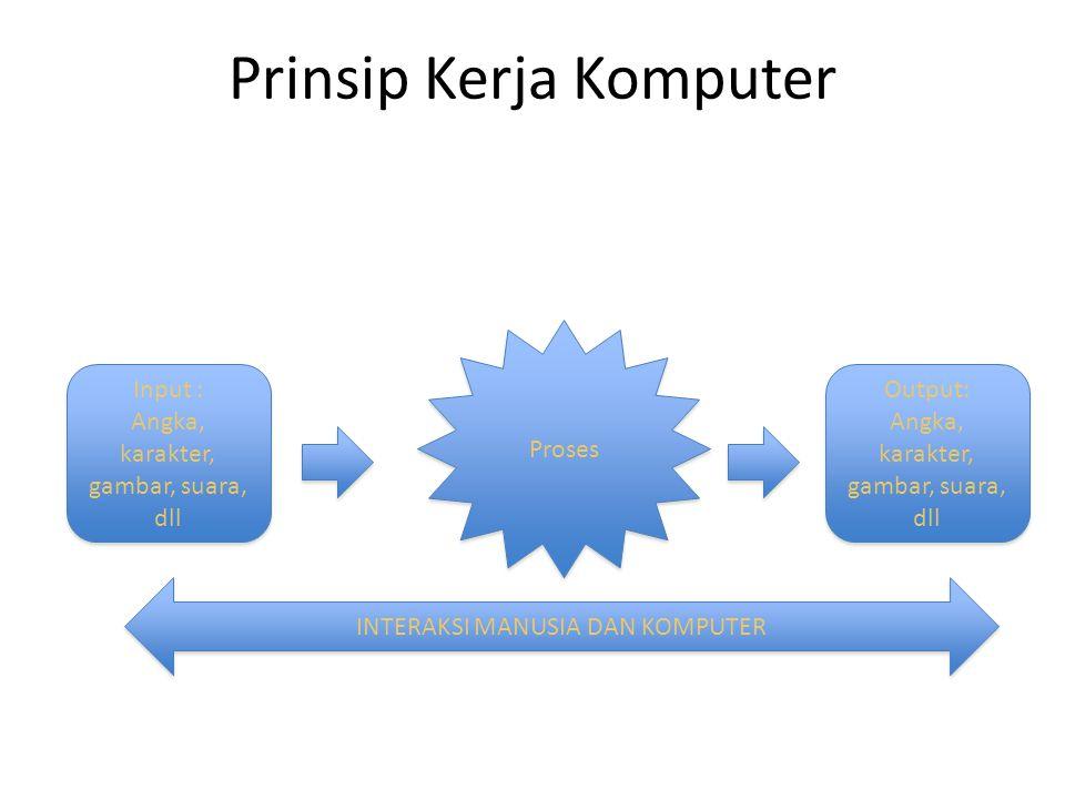 Prinsip Kerja Komputer Input : Angka, karakter, gambar, suara, dll Input : Angka, karakter, gambar, suara, dll Proses Output: Angka, karakter, gambar,