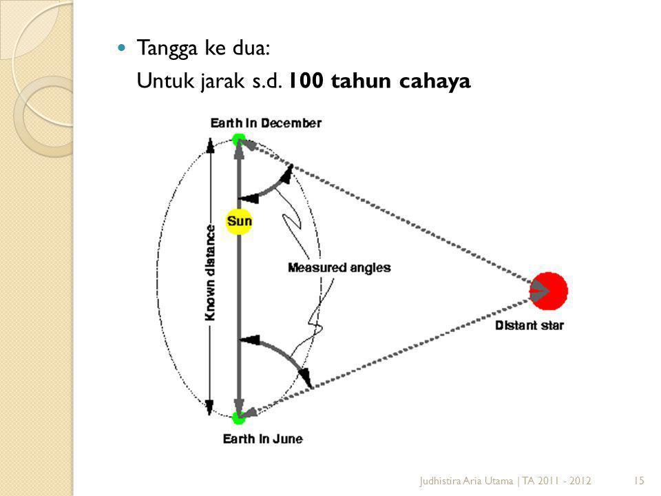 15Judhistira Aria Utama   TA 2011 - 2012 Tangga ke dua: Untuk jarak s.d. 100 tahun cahaya