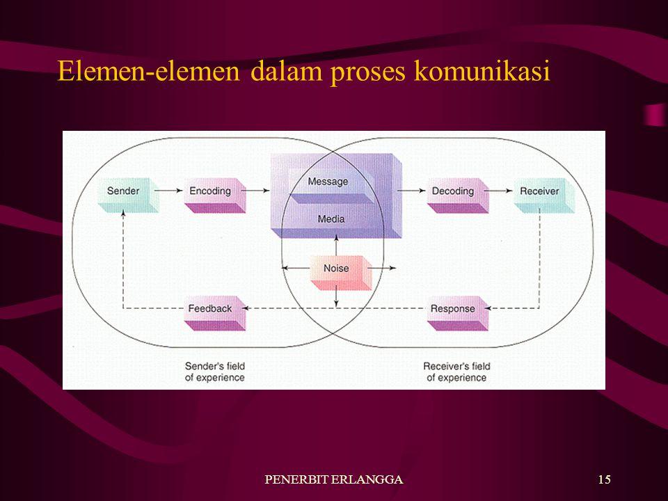 PENERBIT ERLANGGA15 Elemen-elemen dalam proses komunikasi