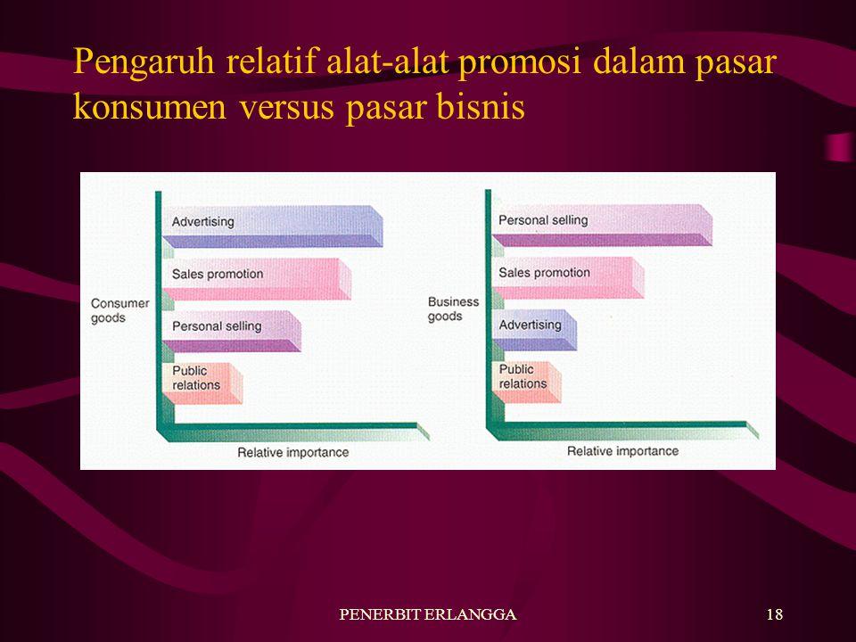 PENERBIT ERLANGGA18 Pengaruh relatif alat-alat promosi dalam pasar konsumen versus pasar bisnis