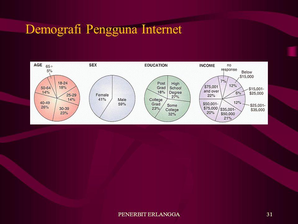 PENERBIT ERLANGGA31 Demografi Pengguna Internet