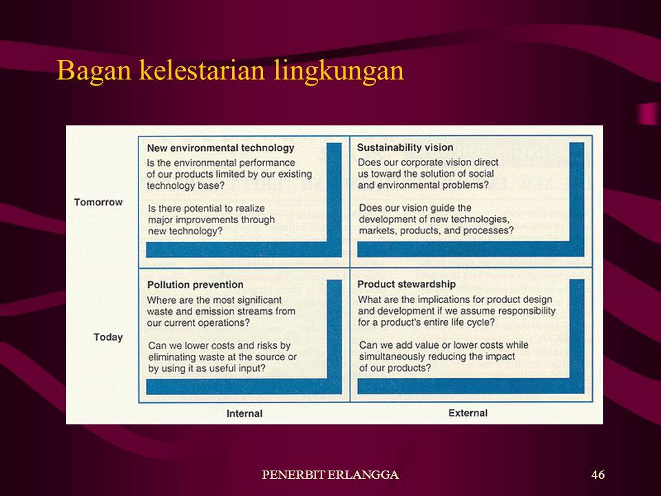 PENERBIT ERLANGGA46 Bagan kelestarian lingkungan