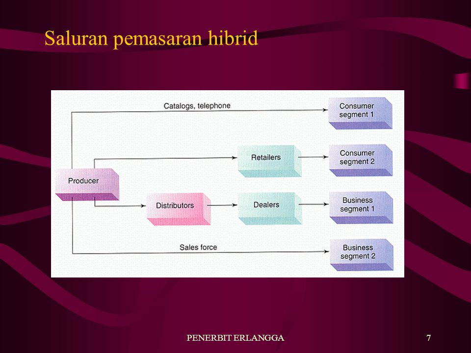 PENERBIT ERLANGGA7 Saluran pemasaran hibrid