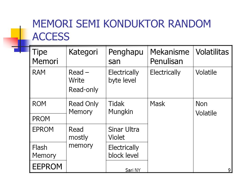Sari NY9 MEMORI SEMI KONDUKTOR RANDOM ACCESS Tipe Memori KategoriPenghapu san Mekanisme Penulisan Volatilitas RAMRead – Write Read-only Electrically b