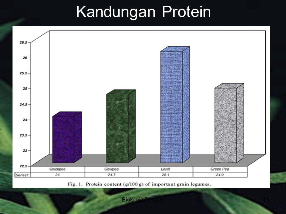 Biokimia Pangan11 Kandungan Protein