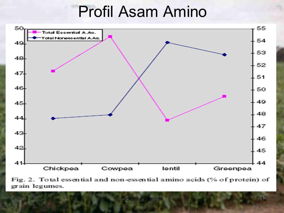 Biokimia Pangan12 Profil Asam Amino