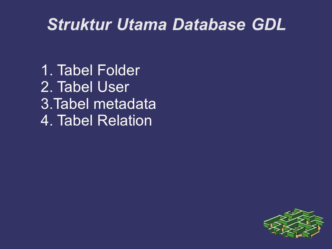 Tabel Folder Tabel Folder adalah Tabel yang menunjukkan identitas Id,nama folder, posisi, jumlah parent, dan jumlah child.