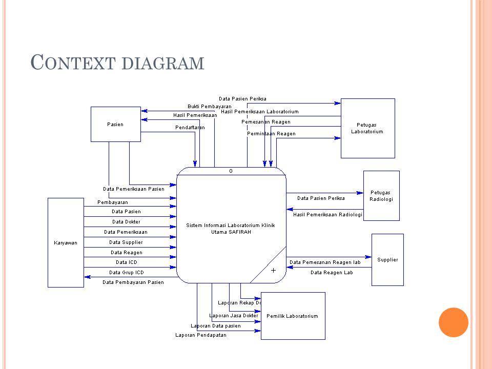 C ONCEPTUAL DATA MODEL (CDM)