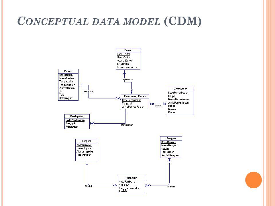 P HYSICAL DATA MODEL (PDM)