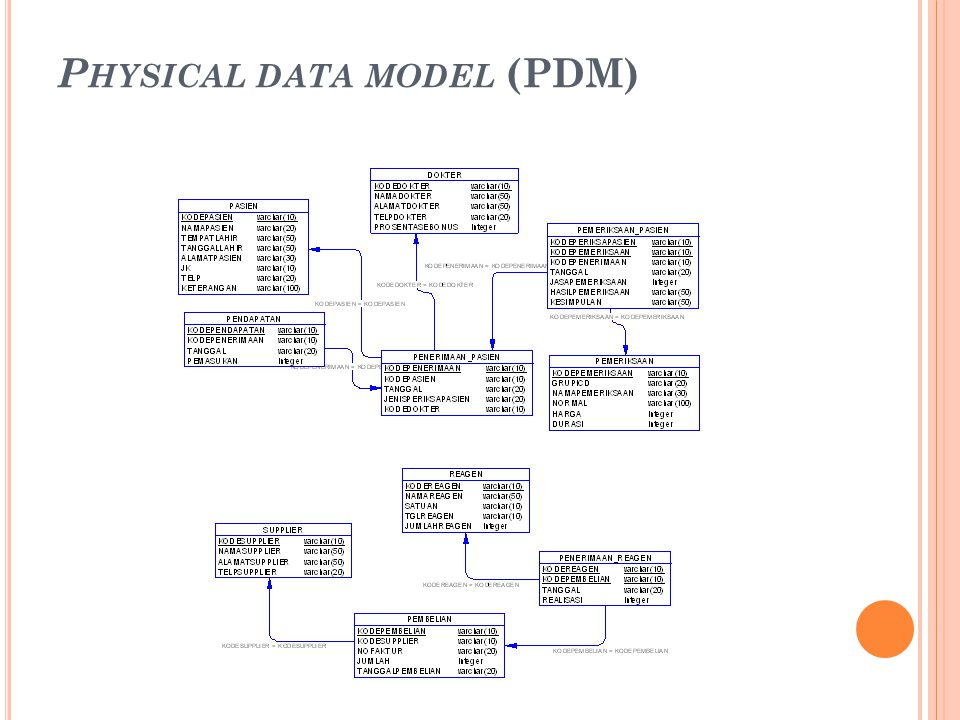 P HYSICAL DATA MODEL (PDM)