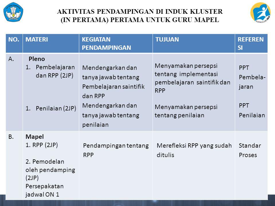 AKTIVITAS PENDAMPINGAN DI INDUK KLUSTER (IN PERTAMA) PERTAMA UNTUK GURU MAPEL NO.MATERIKEGIATAN PENDAMPINGAN TUJUANREFEREN SI A. Pleno 1.Pembelajaran