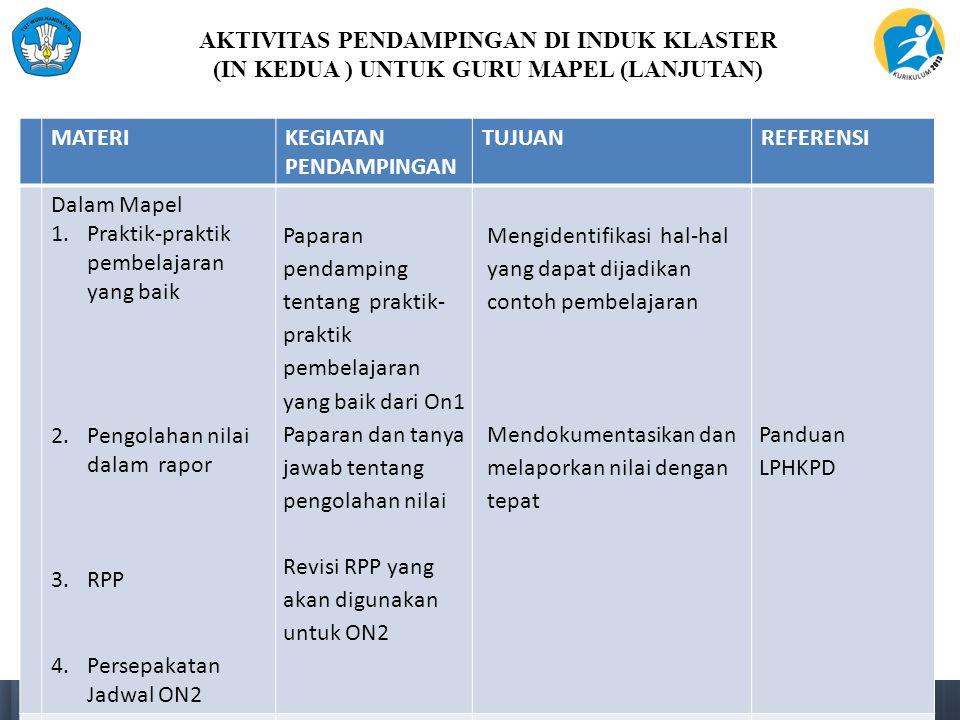 AKTIVITAS PENDAMPINGAN DI INDUK KLASTER (IN KEDUA ) UNTUK GURU MAPEL (LANJUTAN) MATERIKEGIATAN PENDAMPINGAN TUJUANREFERENSI Dalam Mapel 1.Praktik-prak