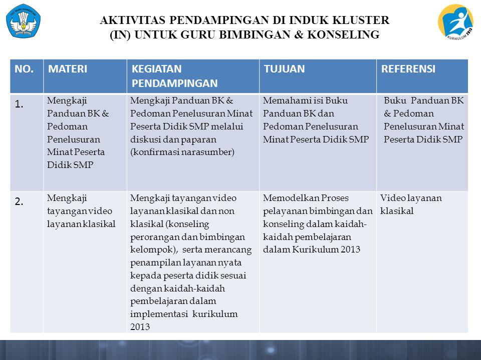 AKTIVITAS PENDAMPINGAN DI INDUK KLUSTER (IN) UNTUK GURU BIMBINGAN & KONSELING NO.MATERIKEGIATAN PENDAMPINGAN TUJUANREFERENSI 1. Mengkaji Panduan BK &