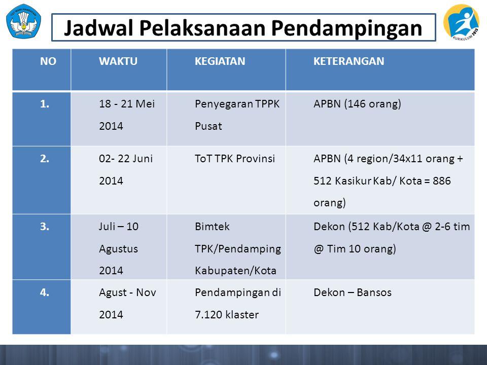 NOWAKTUKEGIATANKETERANGAN 1. 18 - 21 Mei 2014 Penyegaran TPPK Pusat APBN (146 orang) 2. 02- 22 Juni 2014 ToT TPK Provinsi APBN (4 region/34x11 orang +