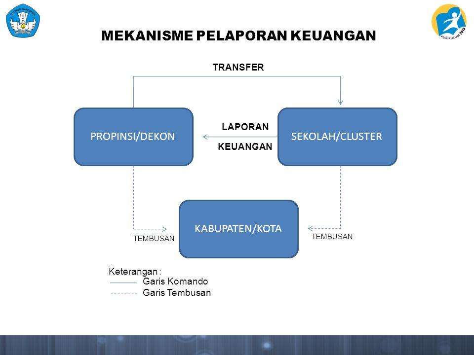 PROPINSI/DEKONSEKOLAH/CLUSTER KABUPATEN/KOTA LAPORAN KEUANGAN TEMBUSAN TRANSFER Keterangan : Garis Komando Garis Tembusan MEKANISME PELAPORAN KEUANGAN