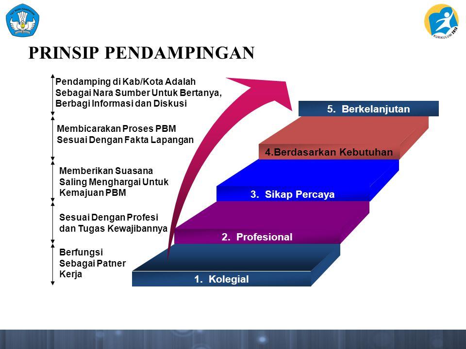 PRINSIP PENDAMPINGAN Membicarakan Proses PBM Sesuai Dengan Fakta Lapangan Memberikan Suasana Saling Menghargai Untuk Kemajuan PBM Sesuai Dengan Profes