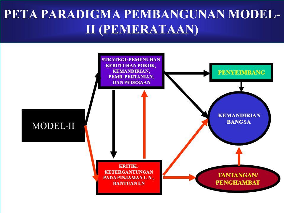 PETA PARADIGMA PEMBANGUNAN MODEL-I PARADIGMA PERTUMBUHAN (MODEL-I) KRITIK: 1.MENGABAIKAN UNSUR SOSIAL, DEMOGRAFIS, DAN PERANAN SDM DLM. PROSES PEMB.,