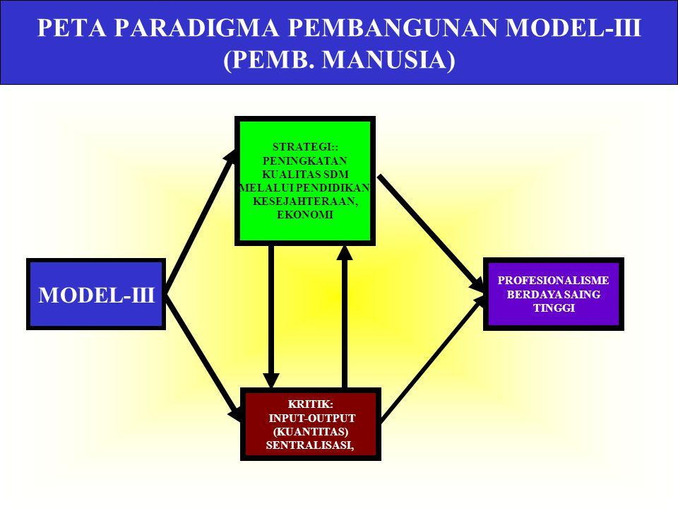 PETA PARADIGMA PEMBANGUNAN MODEL- II (PEMERATAAN) MODEL-II KRITIK: KETERGANTUNGAN PADA PINJAMAN L.N., BANTUAN LN STRATEGI: PEMENUHAN KEBUTUHAN POKOK,