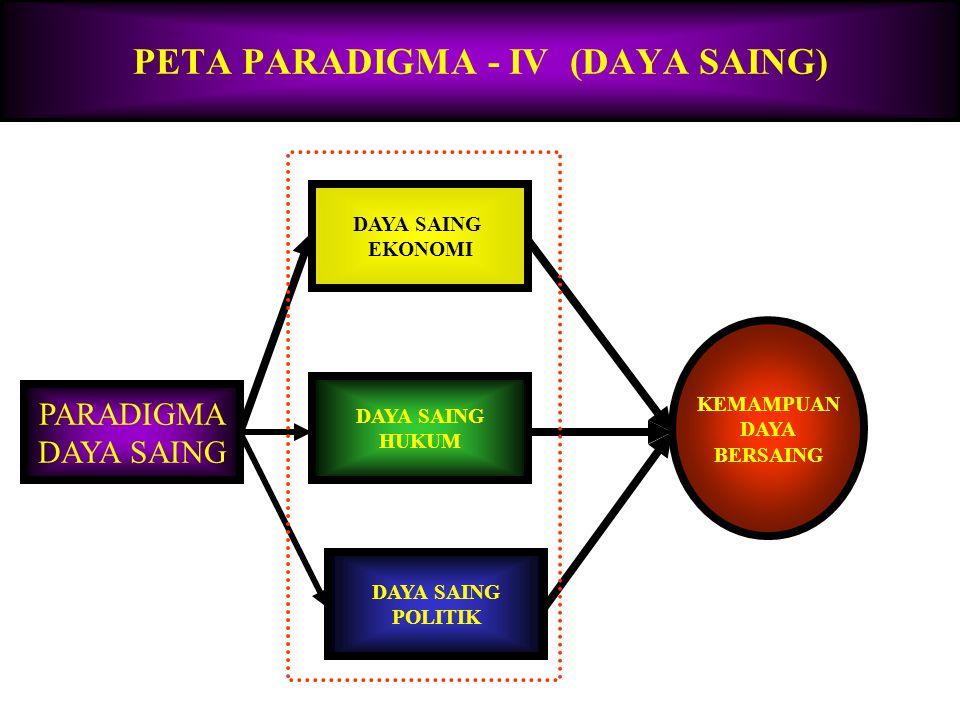 PETA PARADIGMA PEMBANGUNAN MODEL-III (PEMB. MANUSIA) MODEL-III PROFESIONALISME BERDAYA SAING TINGGI KRITIK: INPUT-OUTPUT (KUANTITAS) SENTRALISASI, STR
