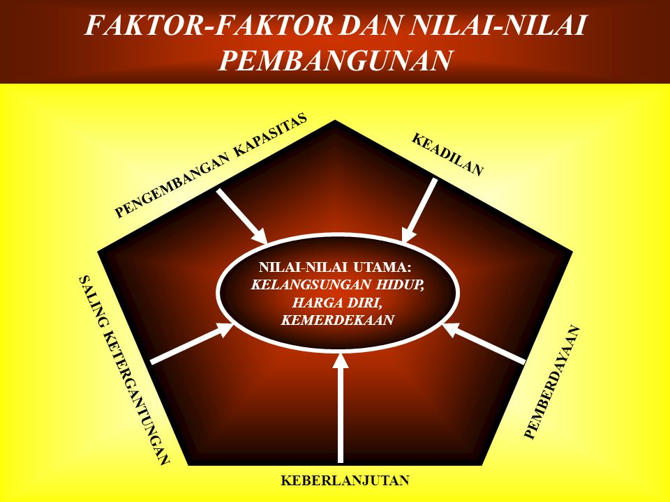 FAKTOR-FAKTOR DAN NILAI-NILAI PEMBANGUNAN PENGEMBANGAN KAPASITAS KEADILAN PEMBERDAYAAN KEBERLANJUTAN SALING KETERGANTUNGAN NILAI-NILAI UTAMA: KELANGSUNGAN HIDUP, HARGA DIRI, KEMERDEKAAN